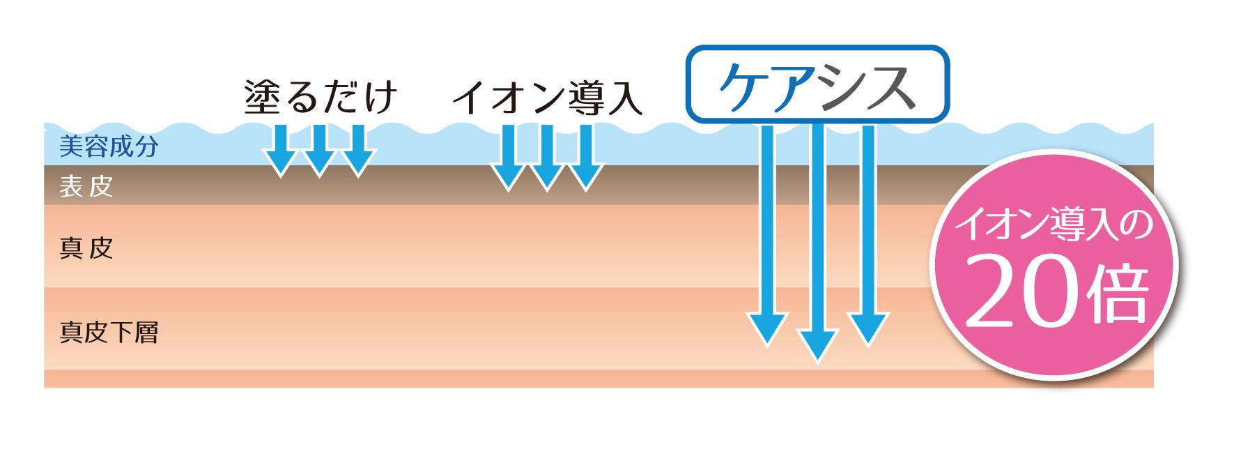 ケアシスの浸透力・浸透量説明図