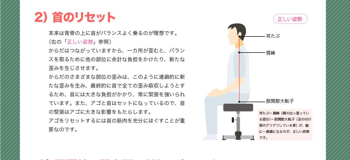 2) 首のリセット 本来は背骨の上に首がバランスよく乗るのが理想です。(右の「正しい姿勢」参照)からだはつながっていますから、一カ所が歪むと、バランスを取るために他の部位に余計な負担をかけたり、新たな歪みを生じさせます。 からだのさまざまな部位の歪みは、このように連鎖的に新たな歪みを生み、最終的に首で全ての歪み吸収しようとするため、首には大きな負担がかかり、常に緊張を強いられています。また、アゴと首はセットになっているので、首の緊張はアゴに大きな影響をもたらします。 アゴをリセットするには首の筋肉を充分にほぐすことが重要なのです。